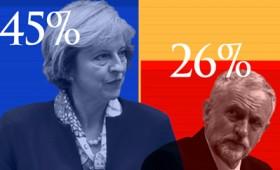 Στο 45% η Τερέζα Μέι σύμφωνα με δημοσκόπηση