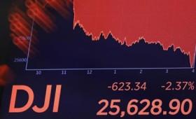 Στο «κόκκινο» η Γουόλ Στριτ με τον δείκτη Dow Jones να υποχωρεί κατά 2,37% (vid)