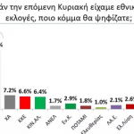 Το 72% των Ελλήνων λέει όχι στη Συμφωνία των Πρεσπών